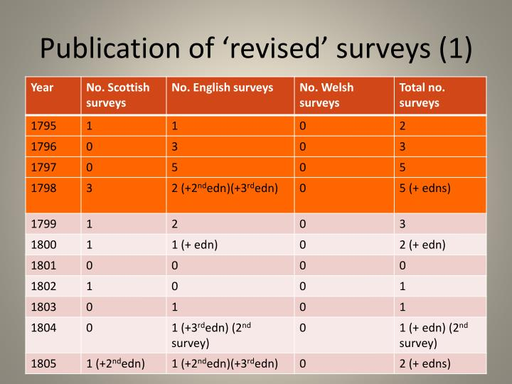 Publication of 'revised' surveys (1)