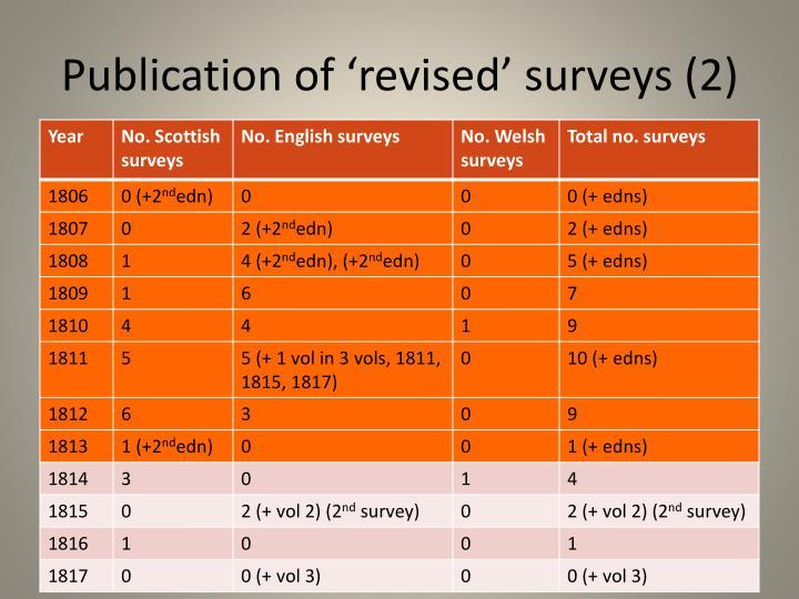 Publication of 'revised' surveys (2)