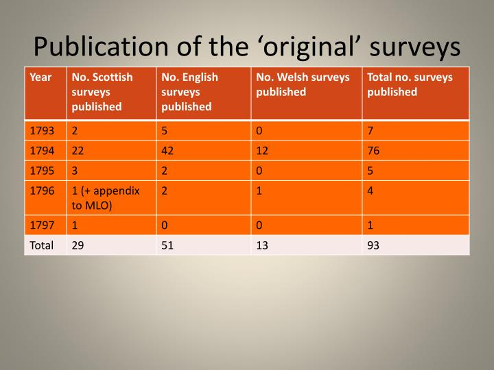 Publication of the 'original' surveys