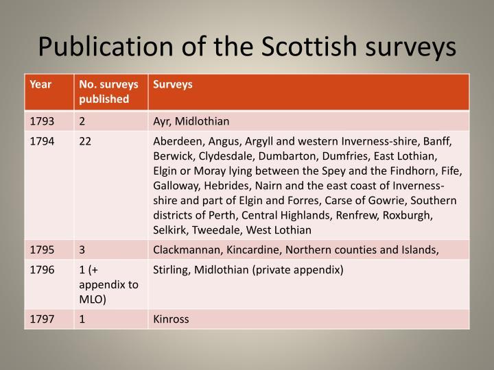 Publication of the Scottish surveys