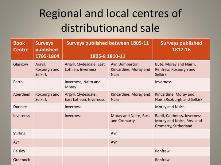 Regional and local centres of distributionand sale