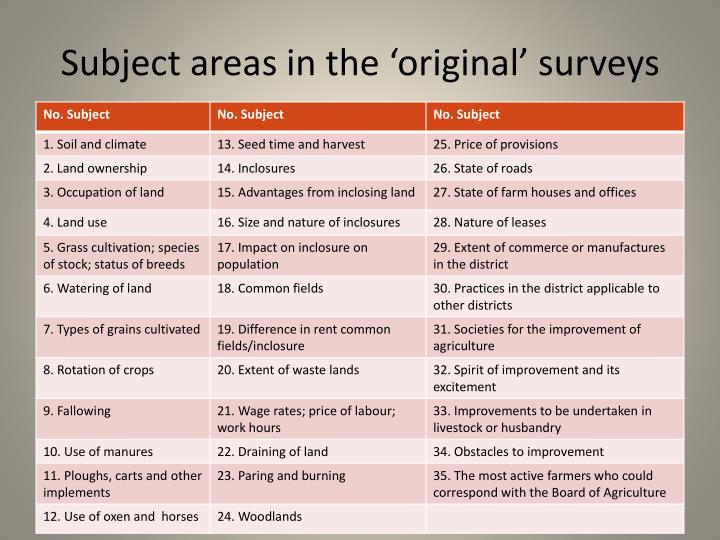 Subject areas in the 'original' surveys