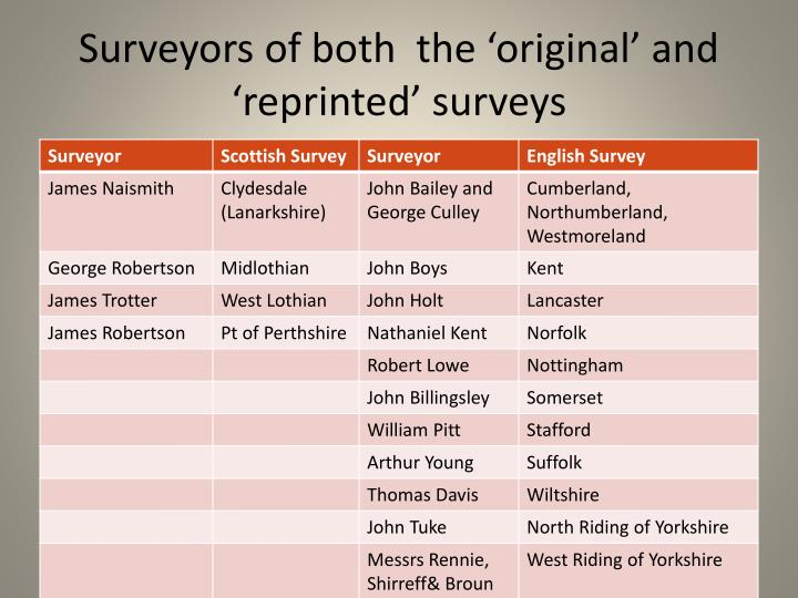 Surveyors of both  the 'original' and 'reprinted' surveys