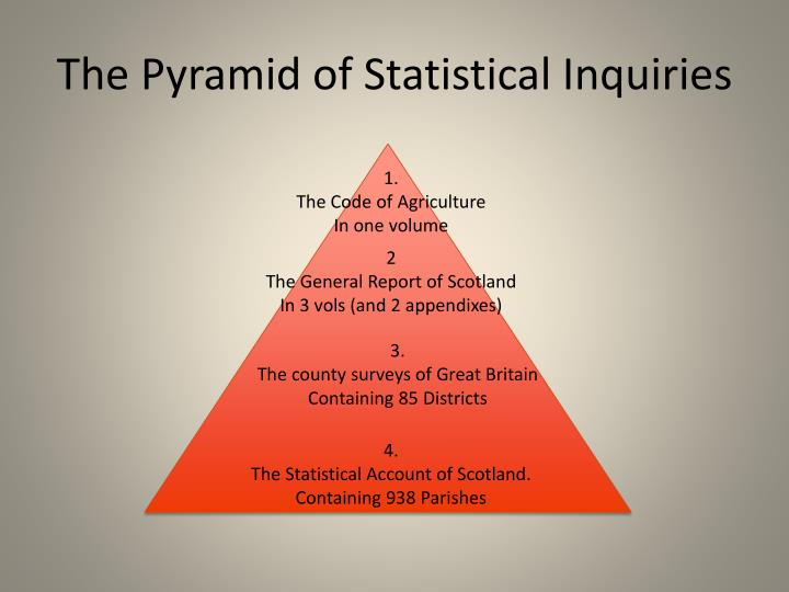 The Pyramid of Statistical Inquiries