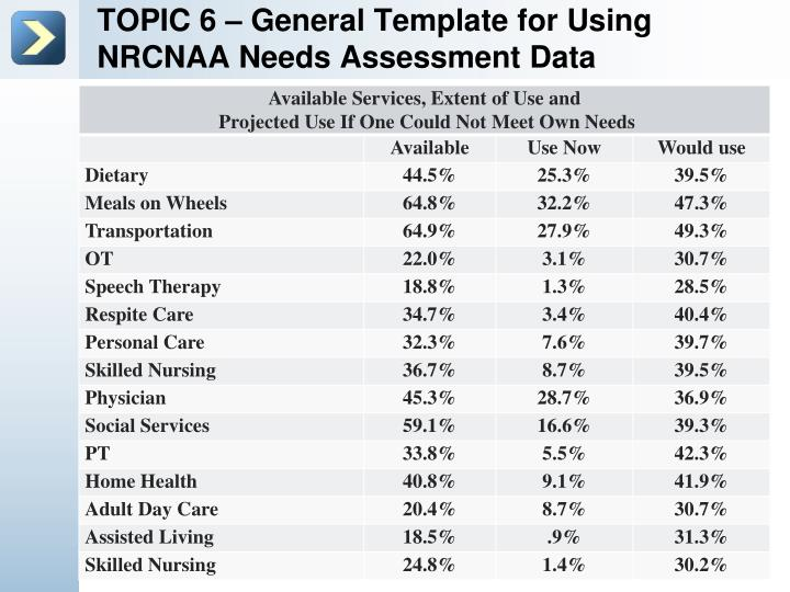 TOPIC 6 – General Template for Using NRCNAA Needs Assessment Data