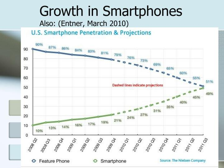 Growth in Smartphones