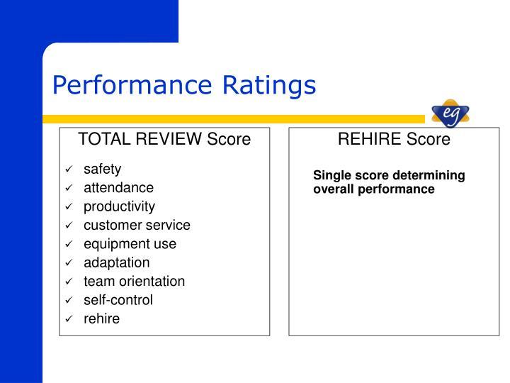 TOTAL REVIEW Score