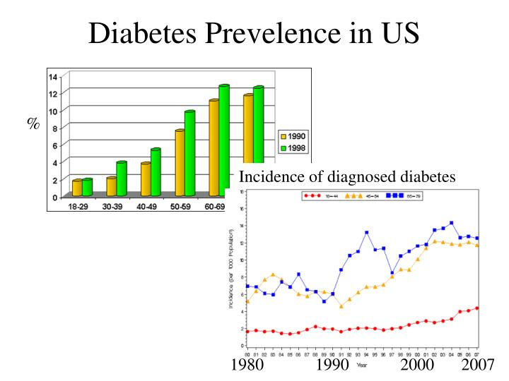 Diabetes Prevelence in US