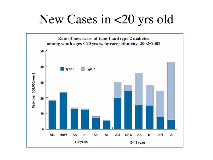 New Cases in <20 yrs old