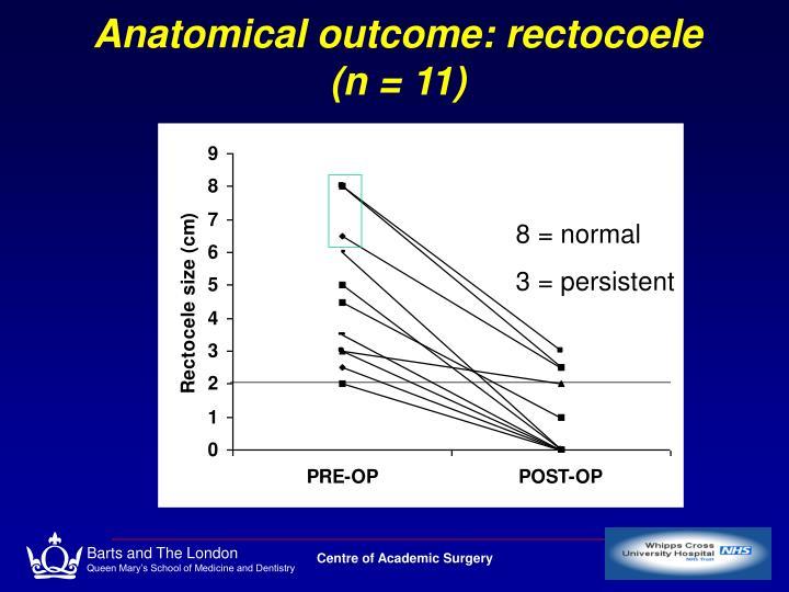 Anatomical outcome: rectocoele