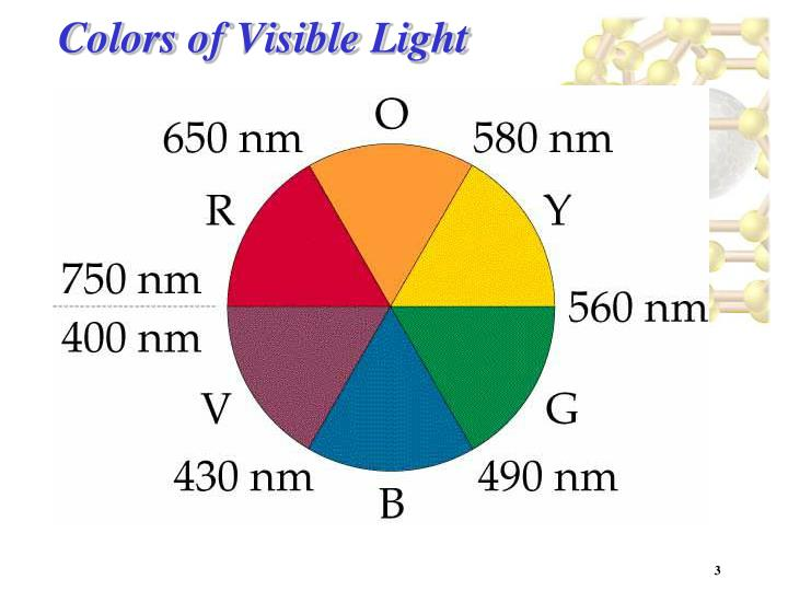 Colors of visible light
