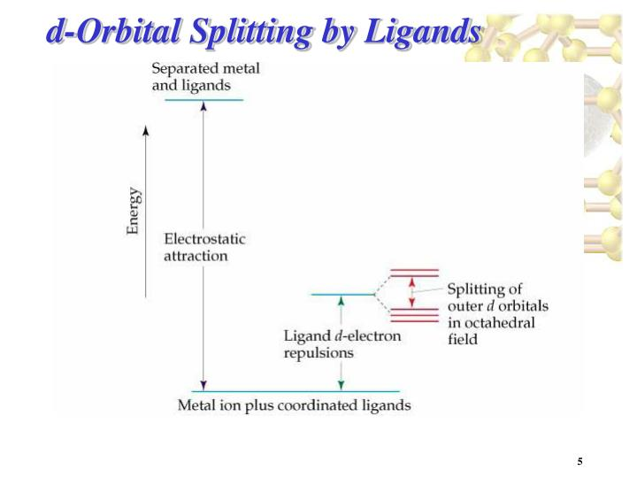 d-Orbital Splitting by Ligands