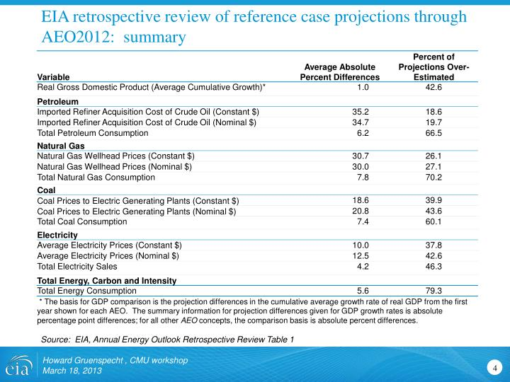 EIA retrospective review of reference case projections through AEO2012:  summary