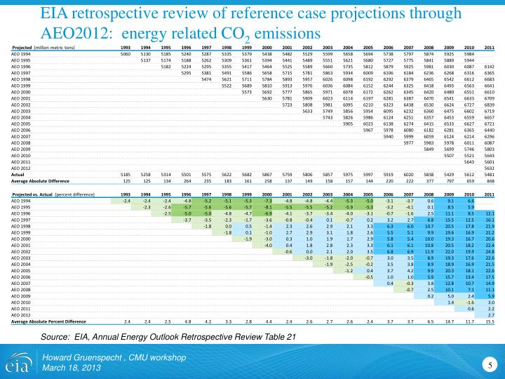 EIA retrospective review of reference case projections through AEO2012:  energy related CO
