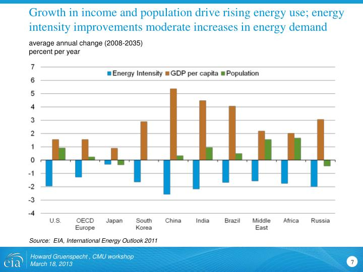 Growth in income and population drive rising energy use; energy intensity improvements moderate increases in energy demand
