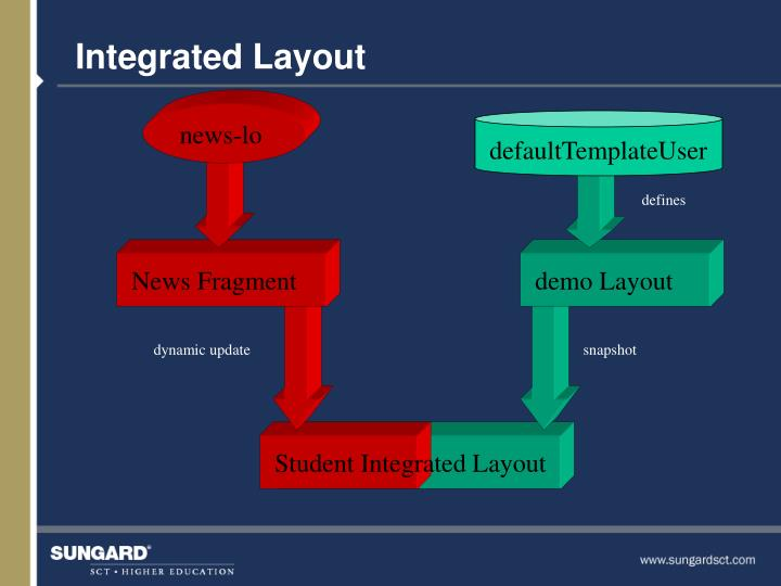 Integrated Layout