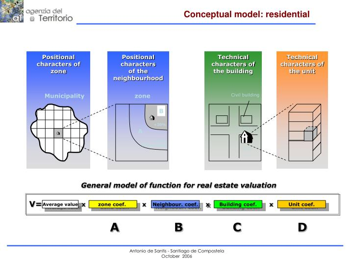 Conceptual model: residential
