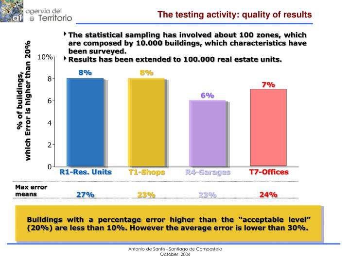 The testing activity: quality of results
