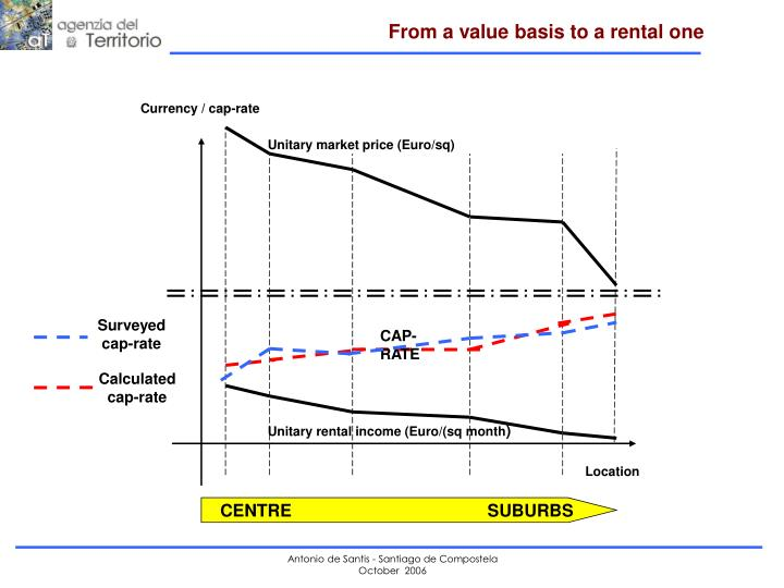 Unitary market price (Euro/sq