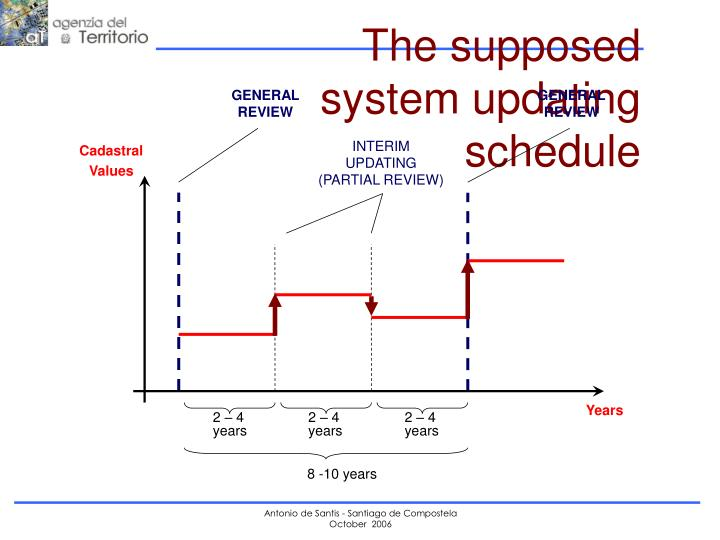 The supposed system updating schedule