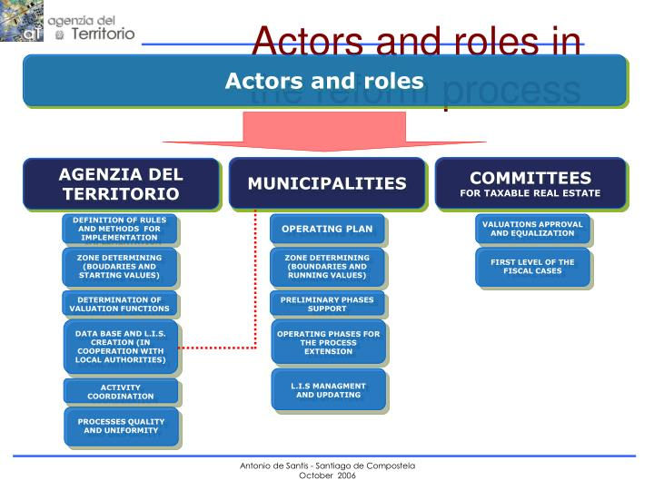 Actors and roles in the reform process