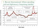 1 recent international affairs spending aid and diplomacy surprising stability