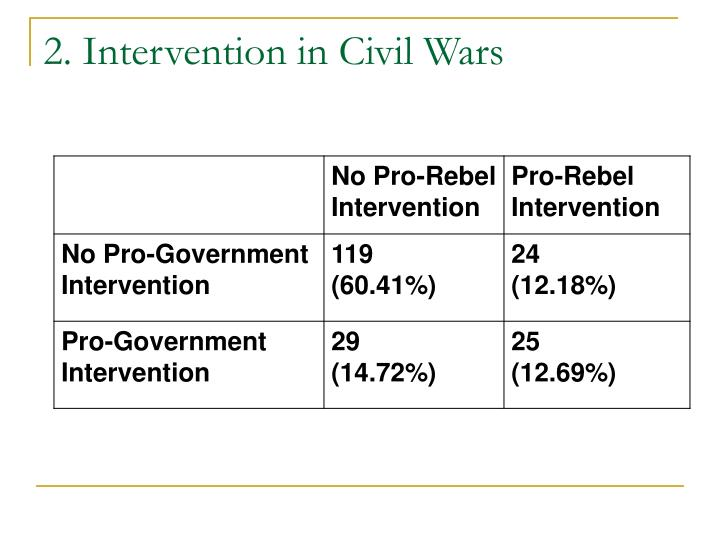 2. Intervention in Civil Wars