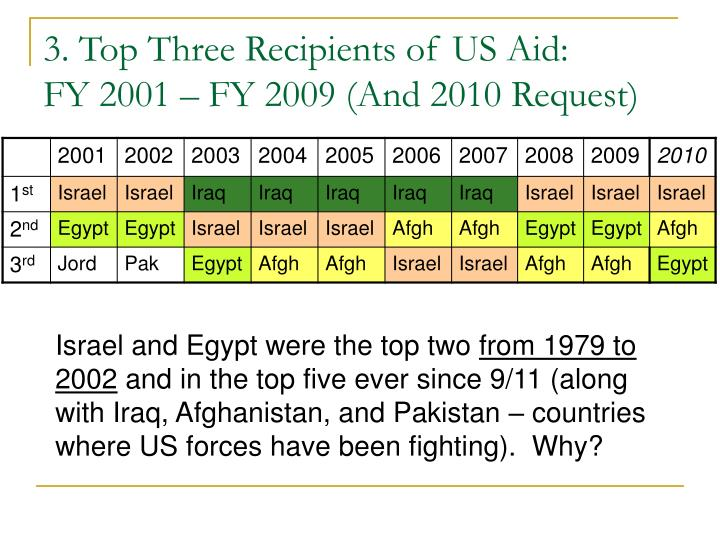 3. Top Three Recipients of US Aid: