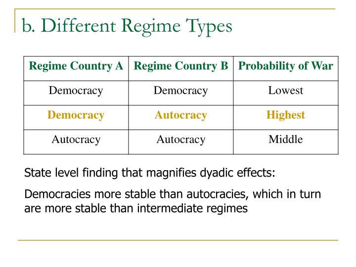 b. Different Regime Types