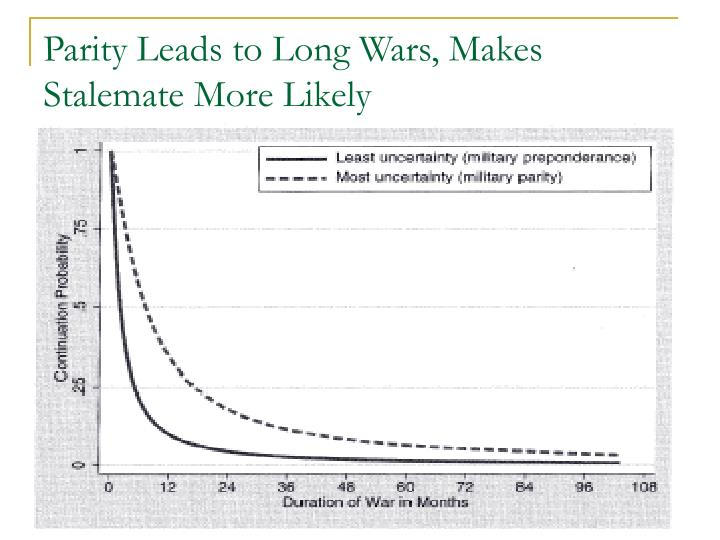 Parity Leads to Long Wars, Makes Stalemate More Likely