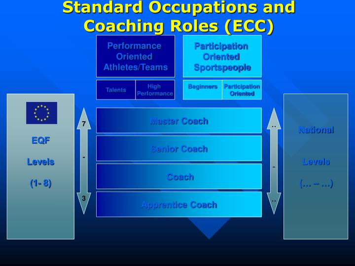 Standard Occupations and