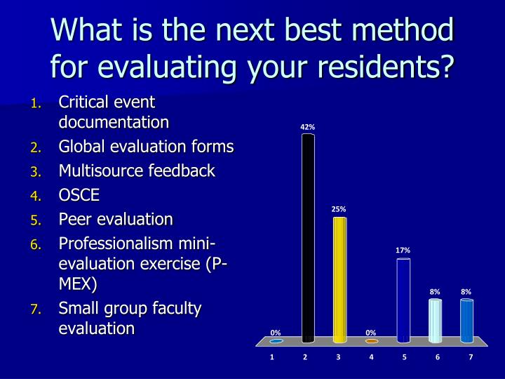 What is the next best method for evaluating your residents?