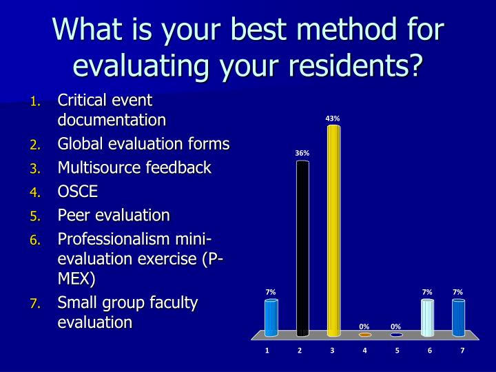 What is your best method for evaluating your residents?