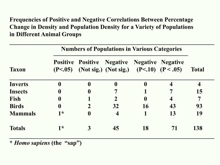 Frequencies of Positive and Negative Correlations Between Percentage