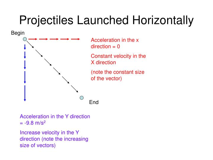 Projectiles Launched Horizontally