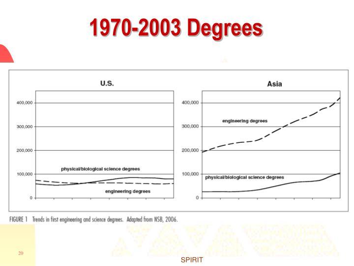 1970-2003 Degrees
