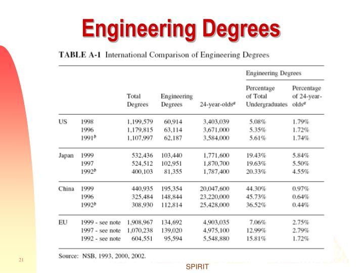 Engineering Degrees