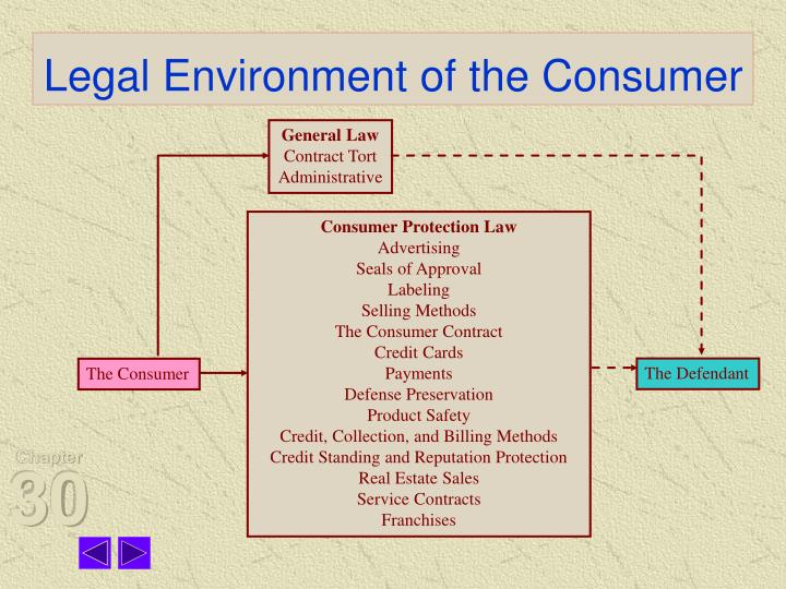 Legal environment of the consumer