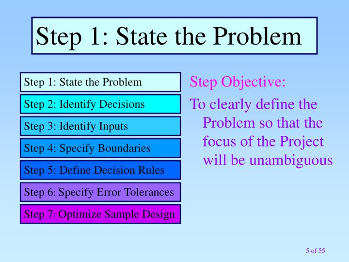 Step 1: State the Problem