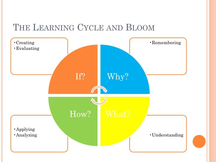 The Learning Cycle and Bloom