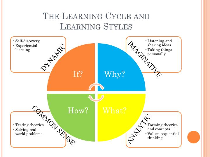 The Learning Cycle and