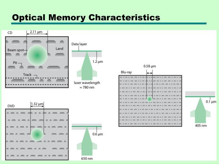 Optical Memory Characteristics