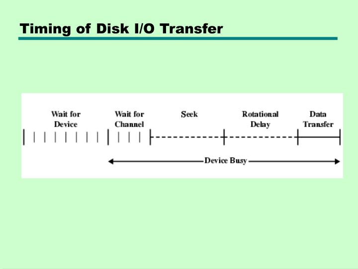 Timing of Disk I/O Transfer