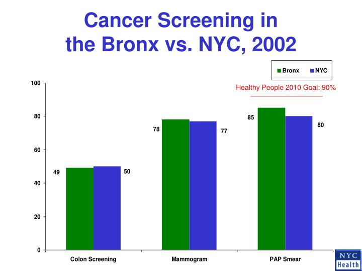 Cancer Screening in
