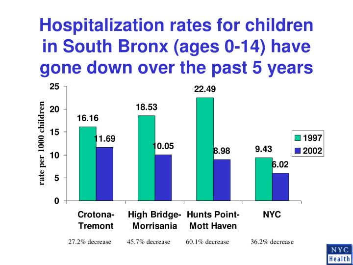 Hospitalization rates for children in South Bronx (ages 0-14) have gone down over the past 5 years
