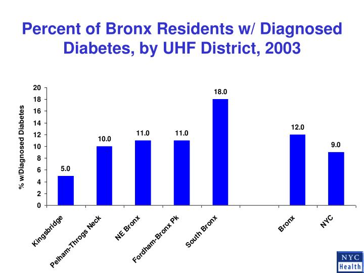 Percent of Bronx Residents w/ Diagnosed Diabetes, by UHF District, 2003