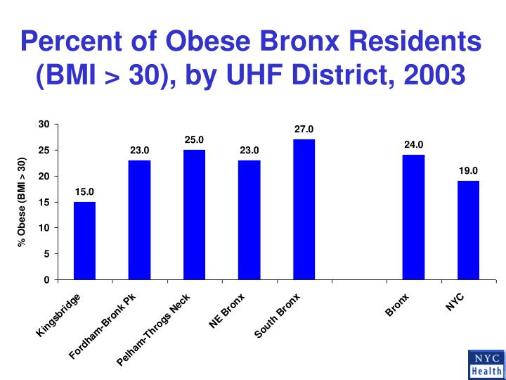 Percent of Obese Bronx Residents (BMI > 30), by UHF District, 2003