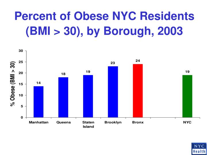 Percent of Obese NYC Residents (BMI > 30), by Borough, 2003
