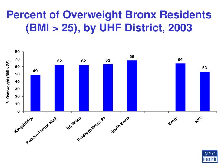 Percent of Overweight Bronx Residents (BMI > 25), by UHF District, 2003
