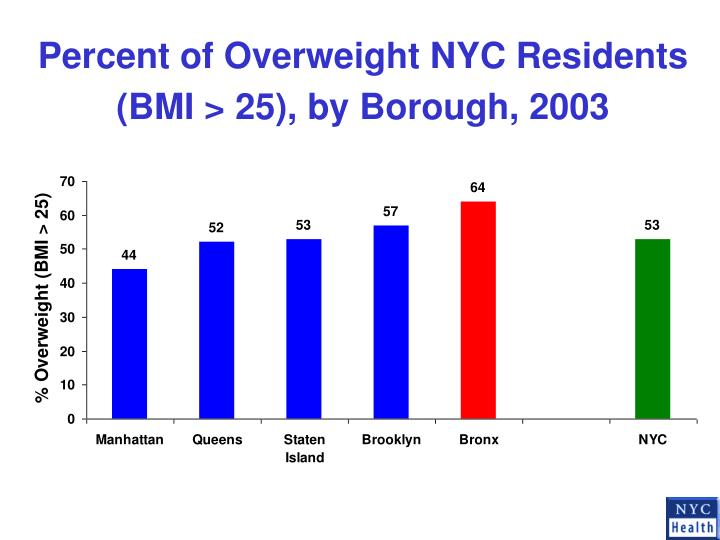 Percent of Overweight NYC Residents (BMI > 25), by Borough, 2003